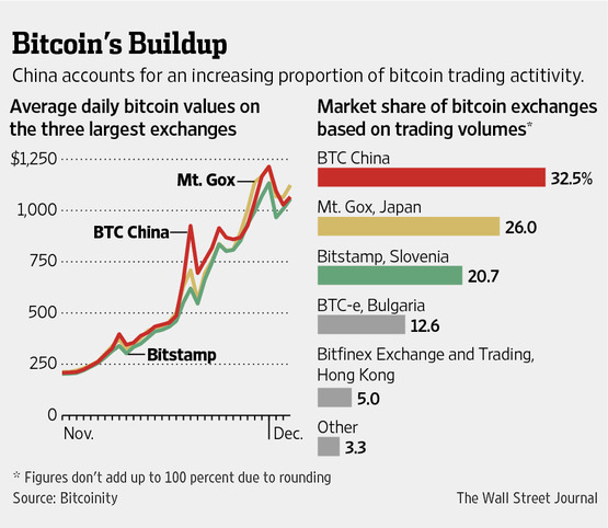 Taking a bite out of BitcoinsTaking a bite out of Bitcoins