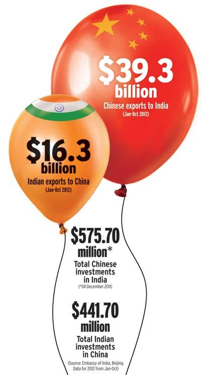 china-india-trade