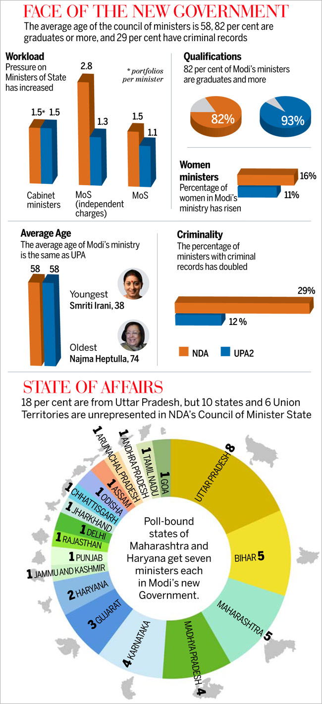 indian parliament stats