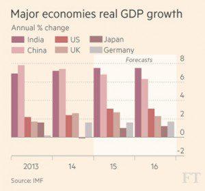 India-china-GDP-IMF