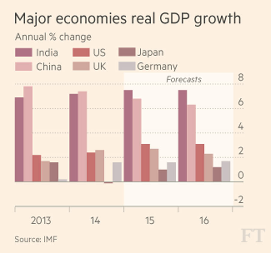 IMF predicts India's GDP to outpace China'sIMF predicts India's GDP to outpace China's