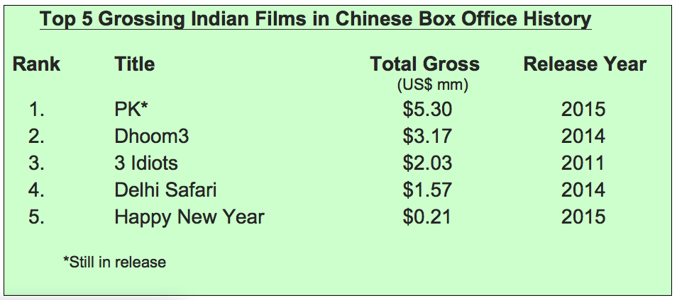 Top-5-Indian-Films-in-China