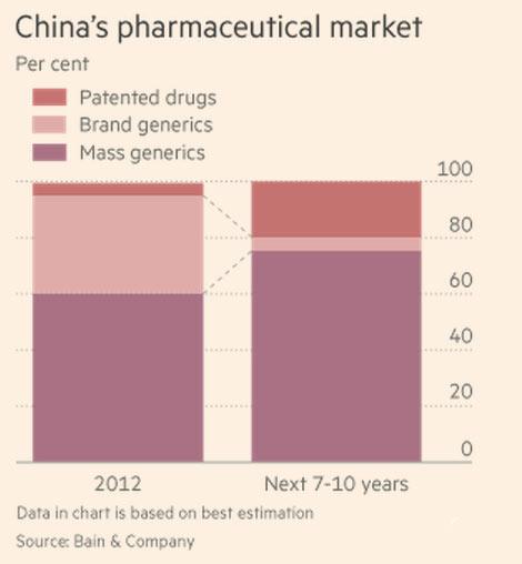 china-pharma