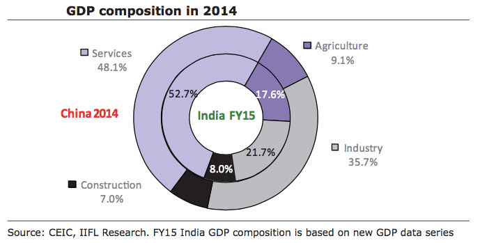 2014-GDP-composition