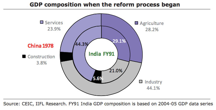 GDP-composition