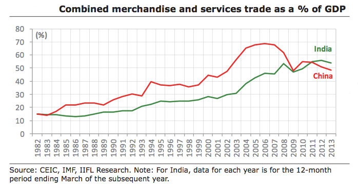 India and China in Numbers – Part IIIndia and China in Numbers – Part II