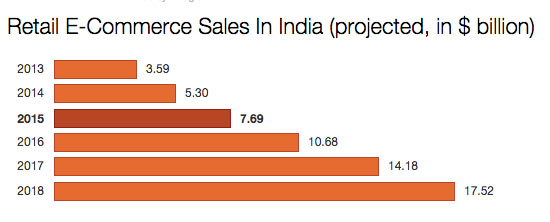 india-retail-ecommerce