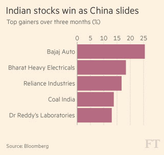 Of bears in China and Bulls in IndiaOf bears in China and Bulls in India