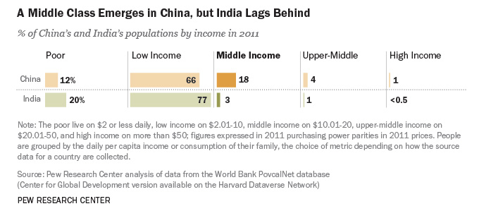 How a changing middle class can alter economiesHow a changing middle class can alter economies