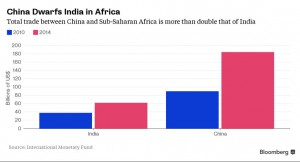 india-africa-trade-
