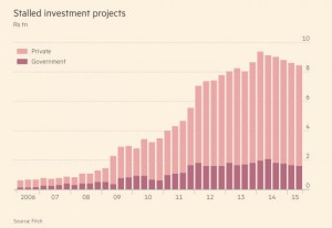 stalled-investments