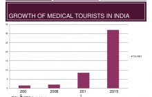 Indian medical tourism pins its eyes on China