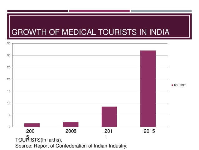 medical-tourism-in-india-swarna-18-638