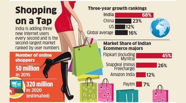 Will Alibaba Snap up India's Ecommerce market or Flip it?Will Alibaba Snap up India's Ecommerce market or Flip it?