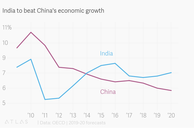 Will India and China pen a US$100 billion success story?